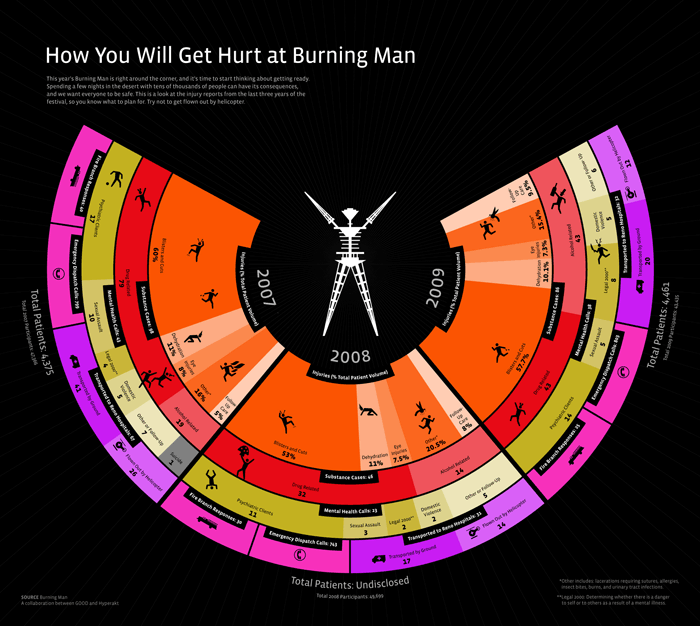 How You Will Get Hurt at Burning Man, an infographic by Hyperakt for GOOD