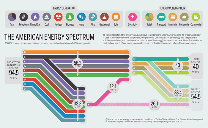 The American Energy Spectrum, an infographic by Hyperakt for GOOD