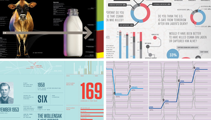Infographics by Wired, GOOD (top), Nicholas Felton, and Lisa Strausfeld (bottom)