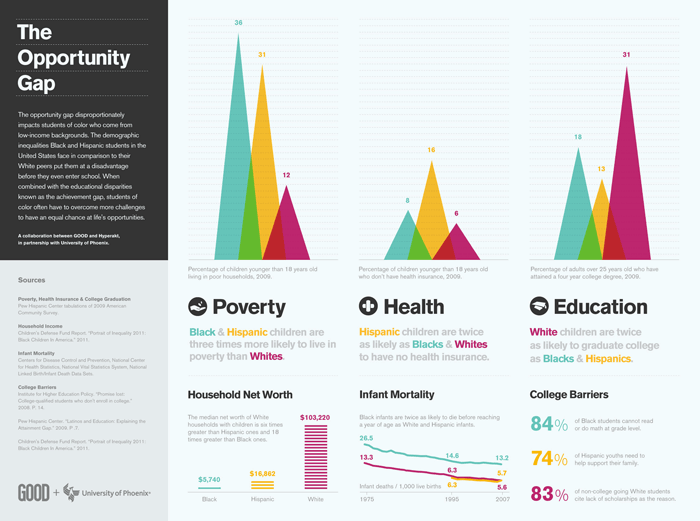 The Opportunity Gap, an infographic by Hyperakt for GOOD and the University of Phoenix